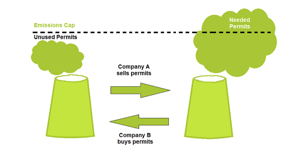 principle-emissions-trading